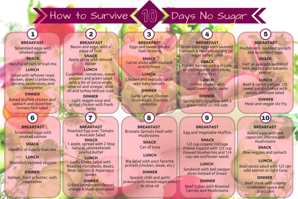 what is sugar detox diet